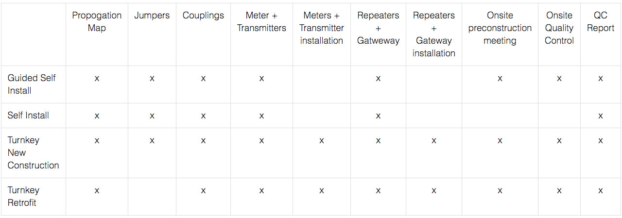 Cannon Metering Package Comparison Chart